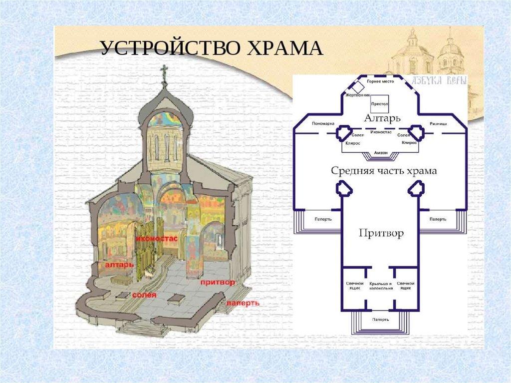 схема церкви картинка запросу съедобная